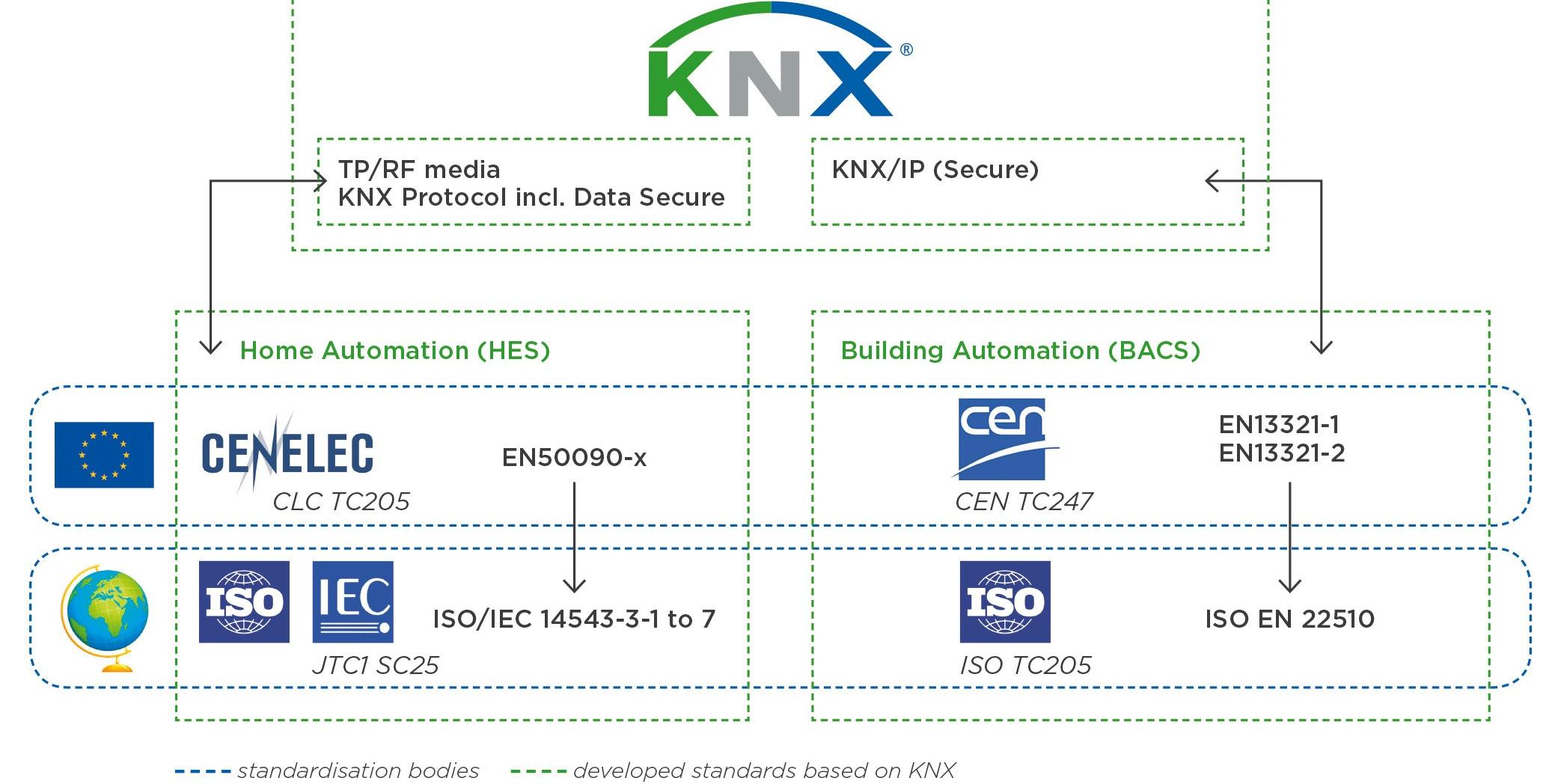KNX IP Secure Header